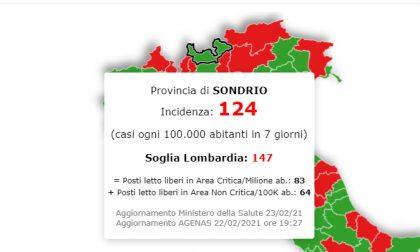 Covid: la situazione peggiora in Lombardia ma la Valtellina resiste
