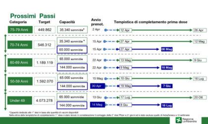 Via alla piattaforma Poste per i vaccini Lombardia: come funziona